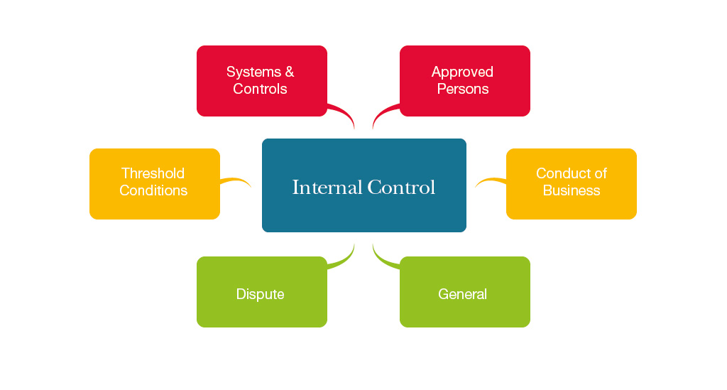 Authorisation by Internal Control Ltd