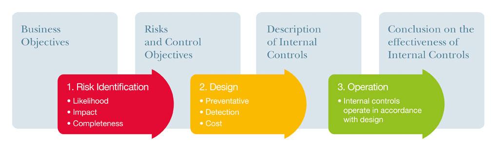 Risk Management and Internal Control Framework by Internal Control Ltd